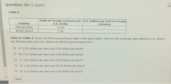 Question 50 1 Point Table 4 Units Of Foreign Currency Per U S Dollars