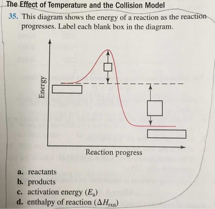 the effect of temperature and the collision model 35  this diagram shows  the energy of