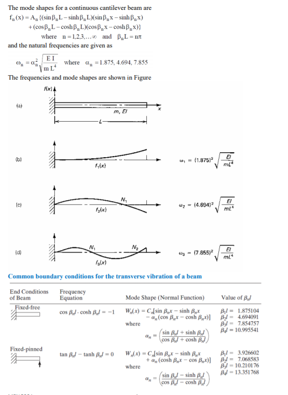 Aluminum Cantilever Beam Assume The Dimensions Pro    | Chegg com