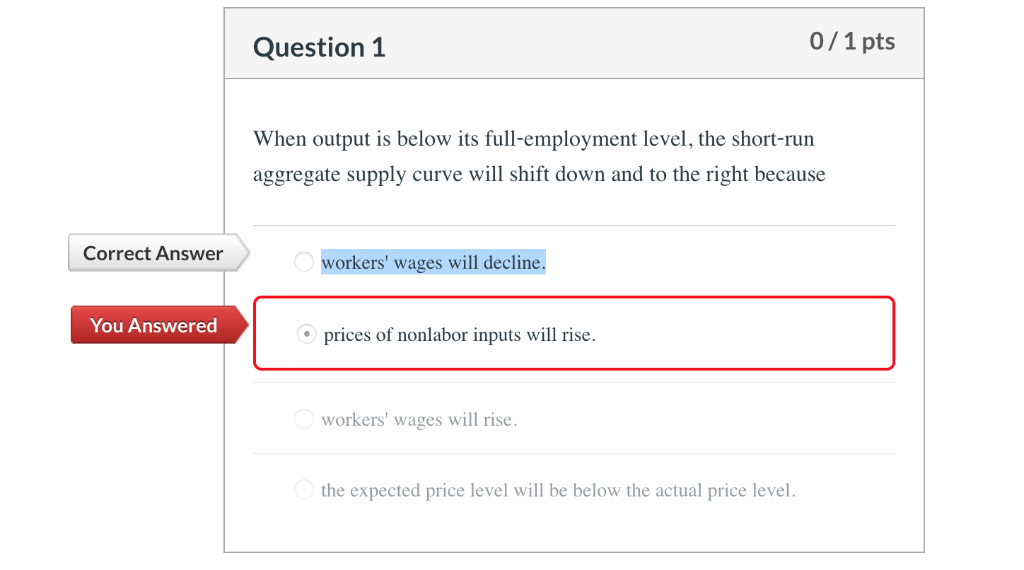 0/1 pts Question 1 When output is below its full-employment level, the short-run aggregate supply curve will shift down and t