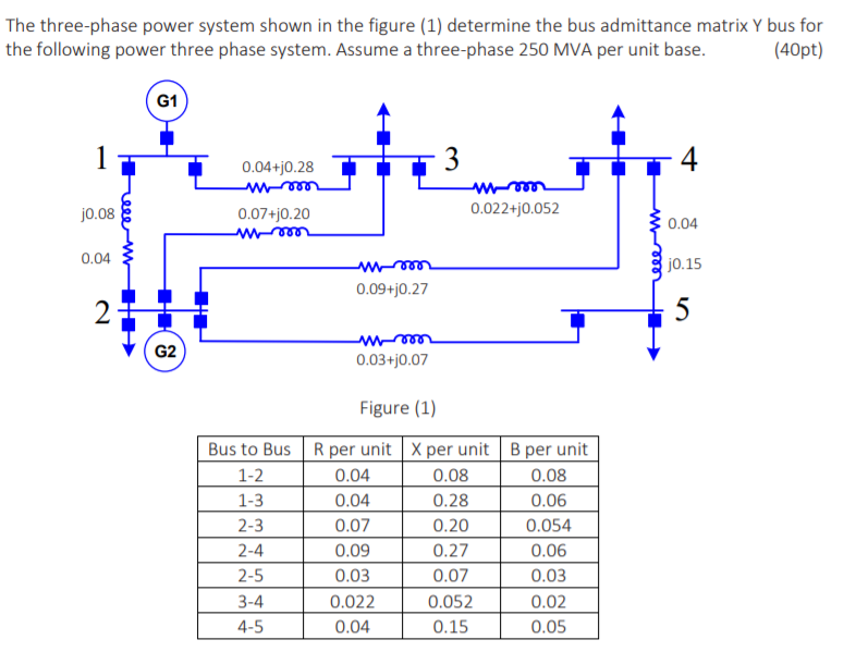 Solved The Three Phase Power System Shown In The Figure
