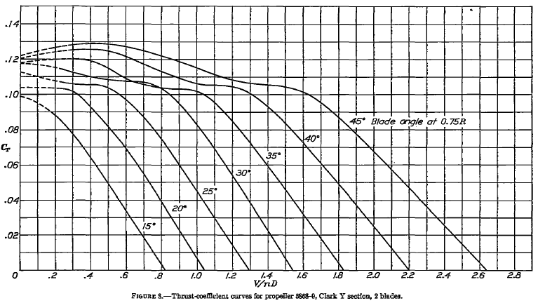 Solved: Use The Attached Propeller Charts For This Problem
