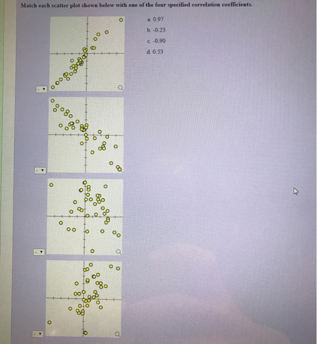 Solved: Match Each Scatter Plot Shown Below With One Of Th