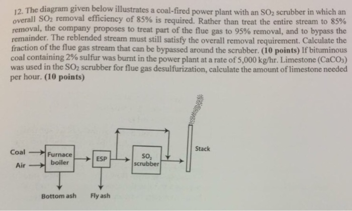 Solved The Diagram Given Below Illustrates A Coal Fired P