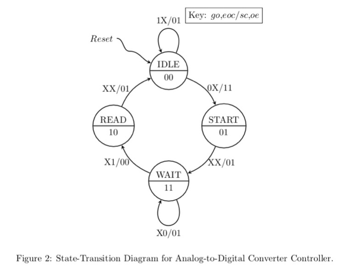 Solved Problem 03 The State Transition Diagram For The Co
