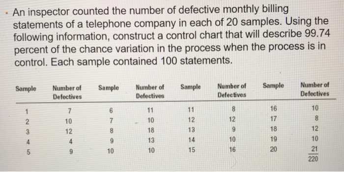 solved an inspector counted the number of defective month