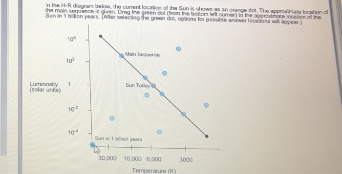 in the h-r diagram below, the current location of the sun is shown as an