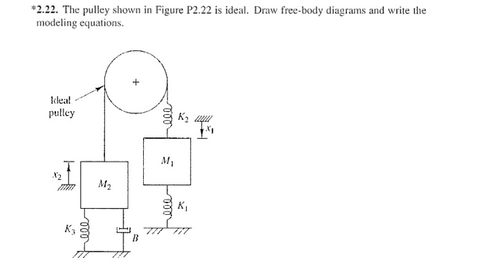 Solved 222 The Pulley Shown In Figure P222 Is Ideal