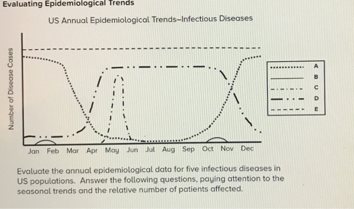 Solved: Evaluating Epidemiological Trends US Annual Epidem