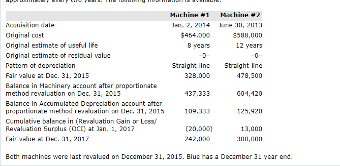 Machine #1 Jan. 2, 2014 $464,000 8 years Machine #2 June 30, 2013 $588,000 12 years Acquisition date Original cost Original estimate of useful life Original estimate of residual value Pattern of depreciation Fair value at Dec. 31, 2015 Balance in Machinery account after proportionate method revaluation on Dec. 31, 2015 Balance in Accumulated Depreciation account after proportionate method revaluation on Dec. 31, 2015 Cumulative balance in (Revaluation Gain or Loss/ Revaluation Surplus (OCI) at Jan. 1, 2017 Fair value at Dec. 31, 2017 -0 -0 Straight-line Straight-line 328,000 437,333 109,333 (20,000) 478,500 604,420 125,920 13,000 242,000 300,000 Both machines were last revalued on December 31, 2015. Blue has a December 31 year end