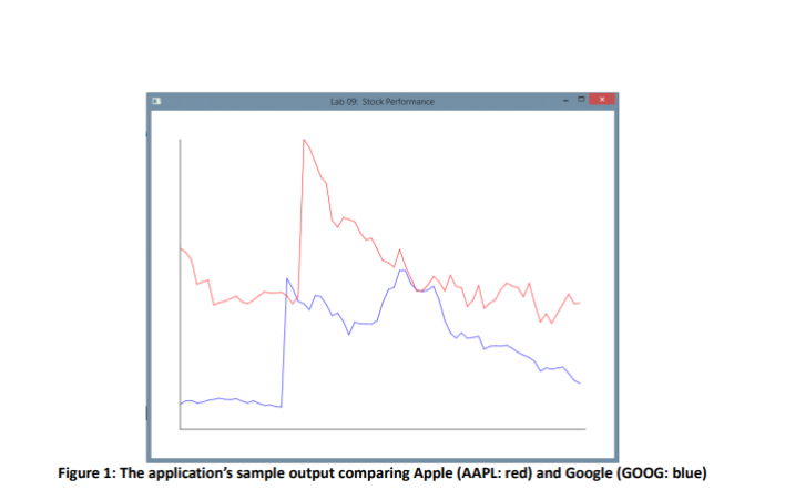 Complete This In JavaFX  Download Stock Data From:    | Chegg com