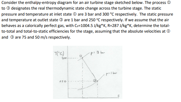 consider the enthalpy-entropy diagram for an air turbine stage sketched  below  the process