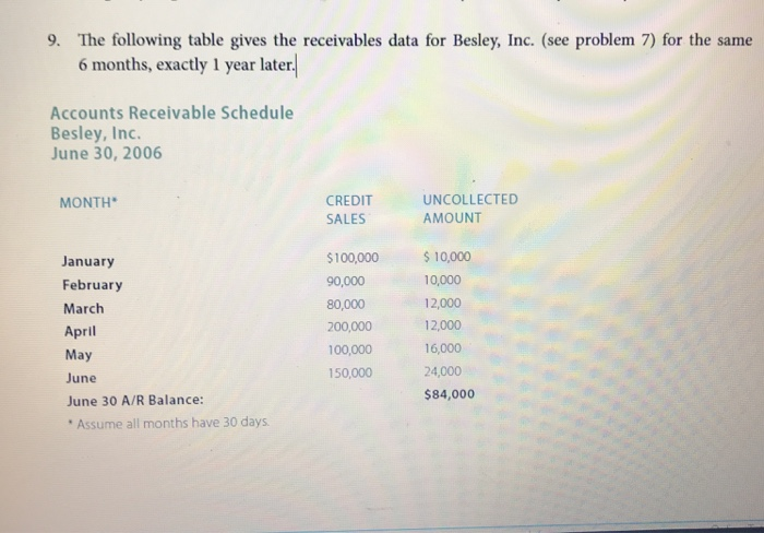 9. The following table gives the receivables data for Besley, Inc. (see problem 7) for the same 6 months, exactly 1 year later Accounts Receivable Schedule Besley, Inc. June 30, 2006 CREDIT SALES UNCOLLECTED AMOUNT MONTH January February March April May June June 30 A/R Balance: $100,000 10,000 90,000 80,000 200,000 100,000 150,000 10,000 12,000 12,000 16,000 24,000 $84,000 Assume all months have 30 days