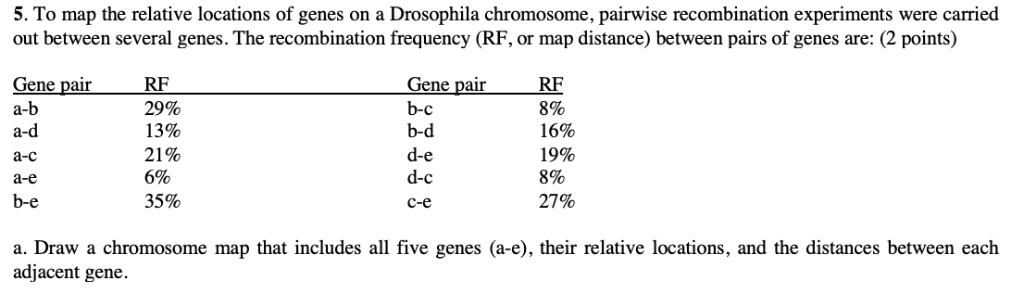 Solved: 5. To Map The Relative Locations Of Genes On A Dro ... on