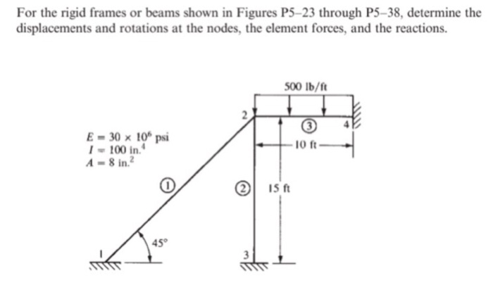 Solved: For The Rigid Frames Or Beams Shown In Figures P5 ...