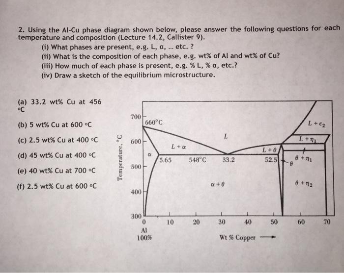 Solved 2 Using The Al Cu Phase Diagram Shown Below Plea