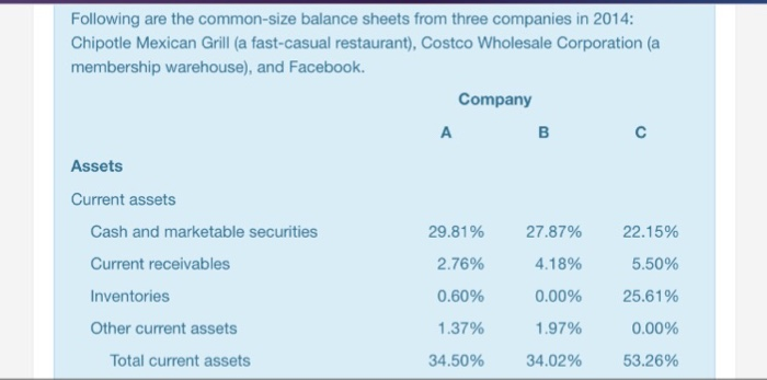 solved following are the common size balance sheets from