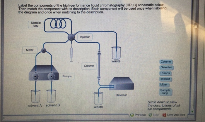 Solved Label The Components Of The High Performance Liqui