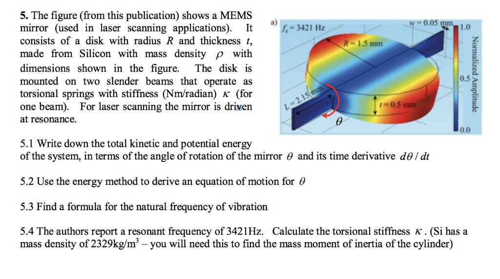 5  The Figure (from This Publication) Shows A MEMS