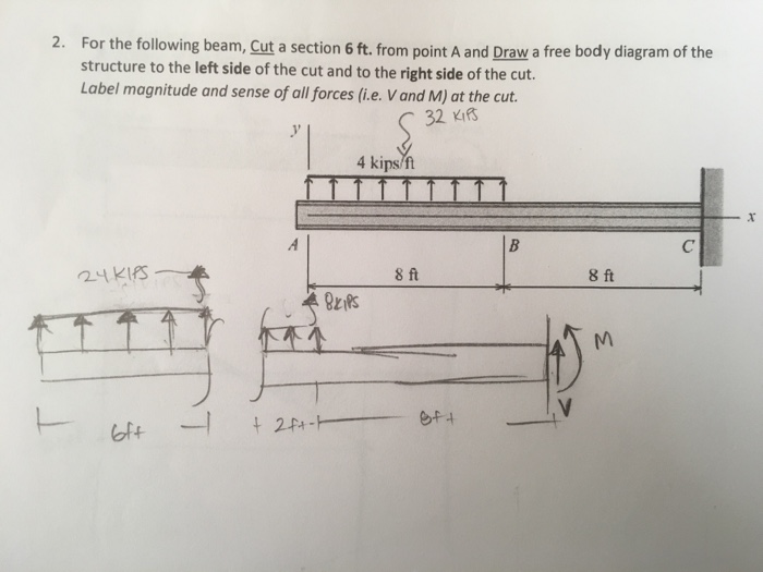 Solved For The Following Beam Cut A Section 6 Ft From P