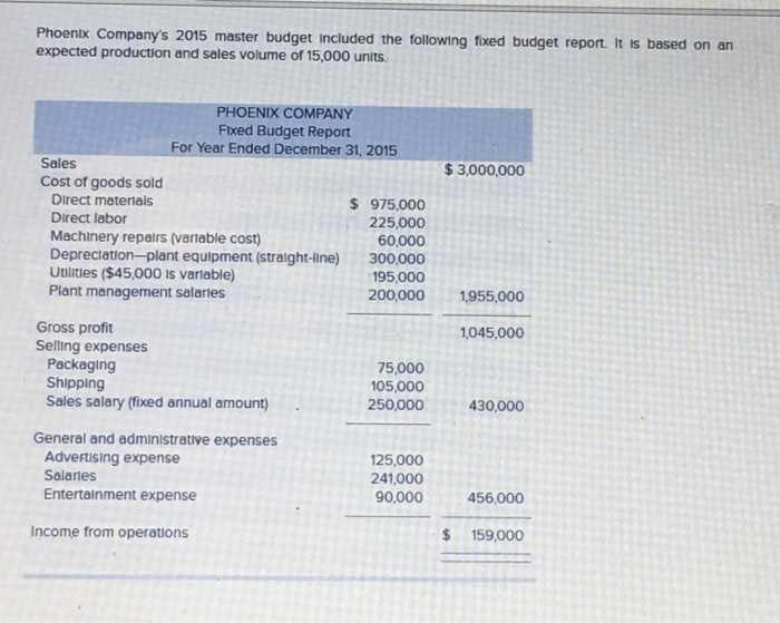 Accounting archive december 05 2017 chegg phoenlx companys 2015 master budget included the following fixed budget report it is based on fandeluxe Choice Image