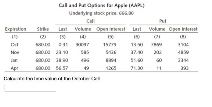 Put options on apple stock