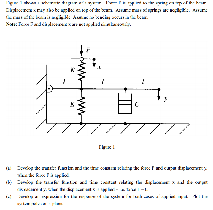 Solved figure 1 shows a schematic diagram of a system fo figure 1 shows a schematic diagram of a system force f is applied to the ccuart Image collections