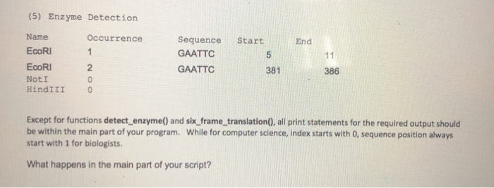 (5) Enzyme Detection Name EcoRI EcoRI NotI HindIII 0 Occurrence Sequence Start GAATTC End 5 381 2 GAATTC 386 Except for functions detect enzyme) and six_frame_translation), all print statements for the required output should be within the main part of your program. While for computer science, index starts with O, sequence position always start with 1 for biologists What happens in the main part of your script?
