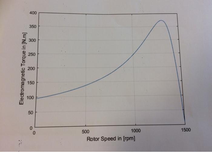 400 350 250 o 200 150 ab 100 LU 1500 1000 0 Rotor Speed in [rpm]