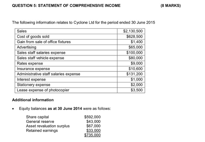 QUESTION 5 STATEMENT OF COMPREHENSIVE INCOME The Following Information Relates To Cyclone Ltd For