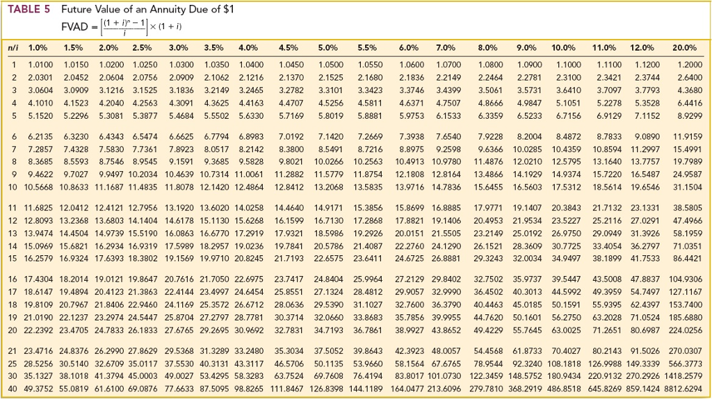 Solved Table 1 Future Value Of 1 Fv 1 1 Ir N I 5 5