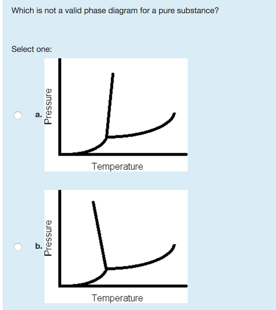 Solved which is not a valid phase diagram for a pure subs question which is not a valid phase diagram for a pure substance select one a temperature ob temperature ccuart Images