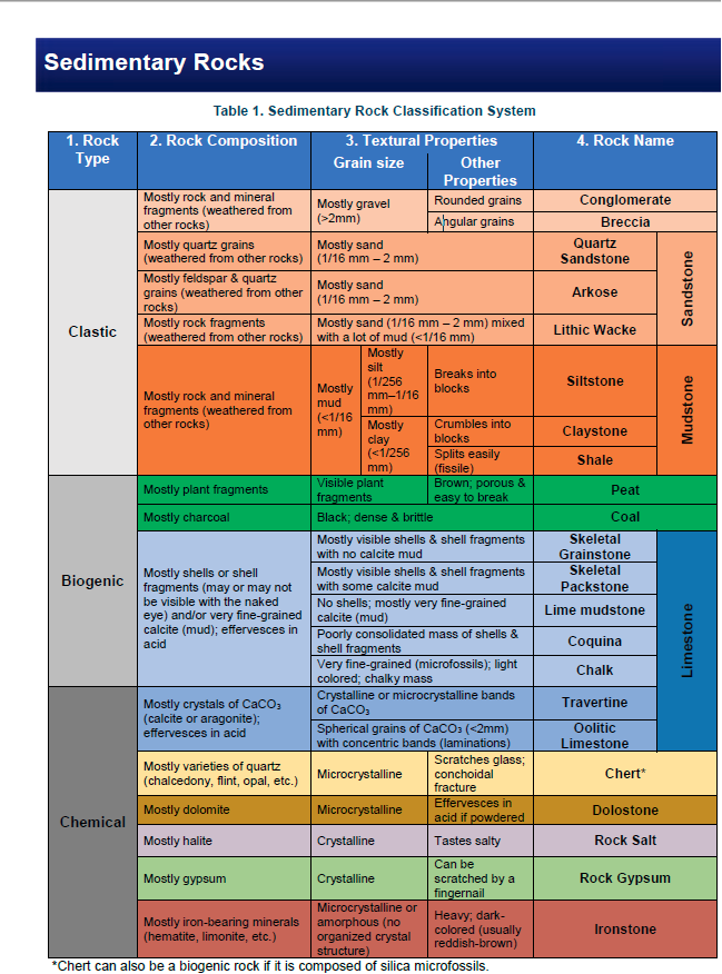 Sedimentary Rock Clification Table Chart That Needs To Be Filled In
