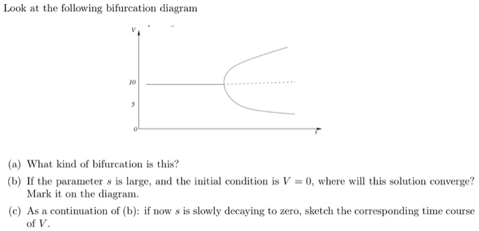 Solved Look At The Following Bifurcation Diagram 10 A W