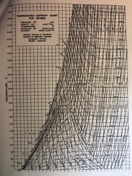 Oxygen Pressure Enthalpy Diagram House Wiring Diagram Symbols