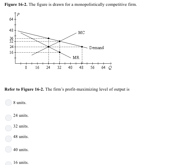 Figure 16-2. The figure is drawn for a monopolistically competitive firm 64 48 MC 24 Demand 16t--; MR 8 16 2432 404856 64 2 Refer to Figure 16-2. The firms profit-maximizing level of output is 8 units 24 units. 32 units 48 units 40 units 16 units