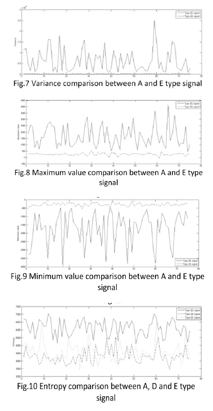 Signal And System By Using MATLAB I Am Currently U