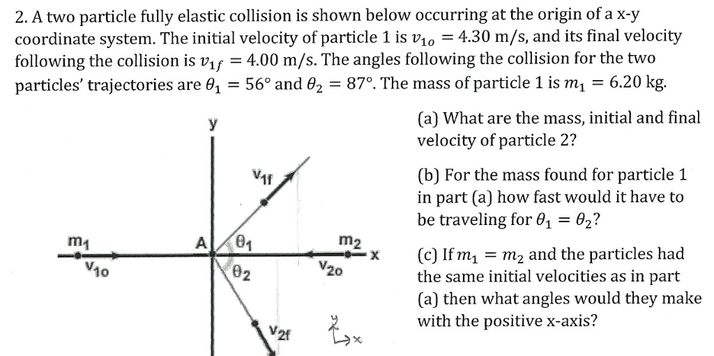 Solved A Two Particle Fully Elastic Collision Is Shown Be