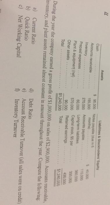 Cash Accounts receivable Inventory.270,000 Accounts payable Prepaid expenses. .. Plant & equipment (net) Other assets . Total