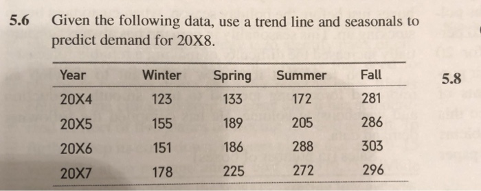 5.6 Given the following data, use a trend line and seasonals to predict demand for 20X8 Year 20x4 20x5 20X6 20X7 Winter Spring Summer Fall 281 286 303 296 5.8 123 155 151 178 133 189 186 225 172 205 288 272