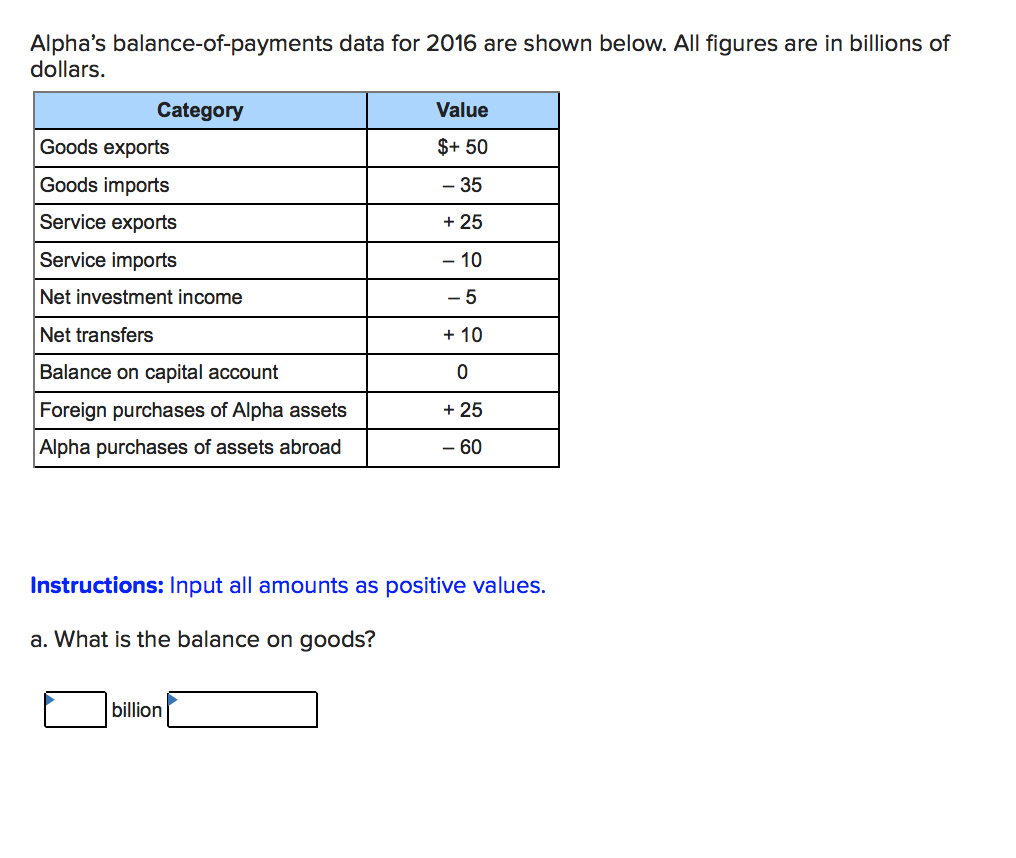 Alphas balance-of-payments data for 2016 are shown below. All figures are in billions of dollars. Category Value $+ 50 35 + 25 10 Goods exports Goods imports Service exports Service imports Net investment income Net transfers Balance on capital account Foreign purchases of Alpha assets Alpha purchases of assets abroad 0 + 25 60 Instructions: Input all amounts as positive values. a. What is the balance on goods? billion