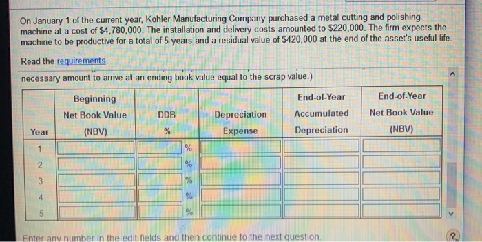 On January 1 of the current year, Kohler Manufacturing Company purchased a metal cutting and polishing machine at a cost of $