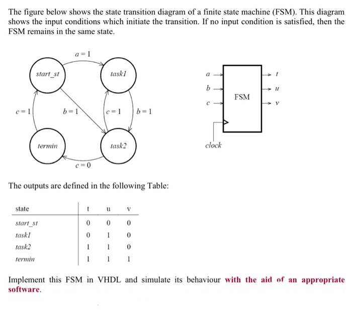 Solved The Figure Below Shows The State Transition Diagra