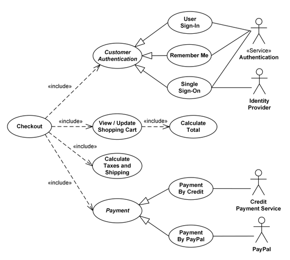 Solved: This Is An Example What A Use Case Diagram Looks L ... on agile software development, use case figure, use case presentation, use case document, traceability matrix, use case template, use case statement, use case graph, use case description, use case scenarios, use case line, communication diagram, use case art, user story, use case solution, use case architecture, unified modeling language, requirements analysis, timing diagram, use case project, use case model, component diagram, state diagram, use case map, software requirements specification, use case flow, deployment diagram, use case computer, use case writing, functional requirements, use case illustration, use case words,