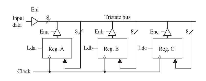 Eni Tristate bus Input- data Lda-Reg. A Ldb-Reg. B Ldc Reg. C Clock