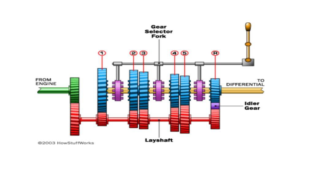 basic transmission diagram today wiring diagram rh 10 dfzvb fintecforumdach de