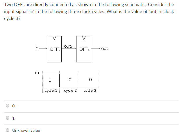 Two DFFs are directly connected as shown in the following schematic. Consider the input signal in in the following three clock cycles. What is the value of out in clock cycle 3? in DFF DFFout in cyde 1 cyde 2 cyde 3 01 Unknown value