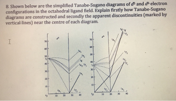 Solved The Simplified Tanabe Sugano Diagrams Of D5 And Ds