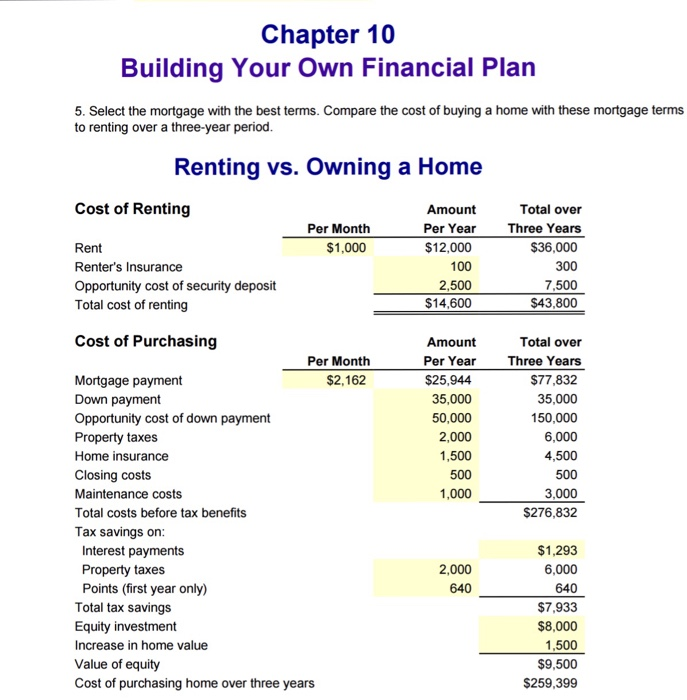 Chapter 10 Building Your Own Financial Plan 5 Select The Mortgage With Best Terms