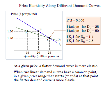 Solved At Point B On The Graph The Price Elasticity Of D